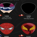 Les masques de Spider-Man